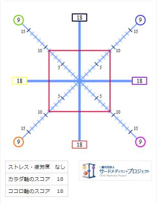 正方形はニュートラル。